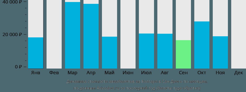 Динамика стоимости авиабилетов из Калгари в Сан-Диего по месяцам