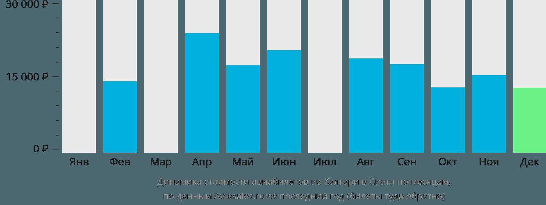 Динамика стоимости авиабилетов из Калгари в Сиэтл по месяцам