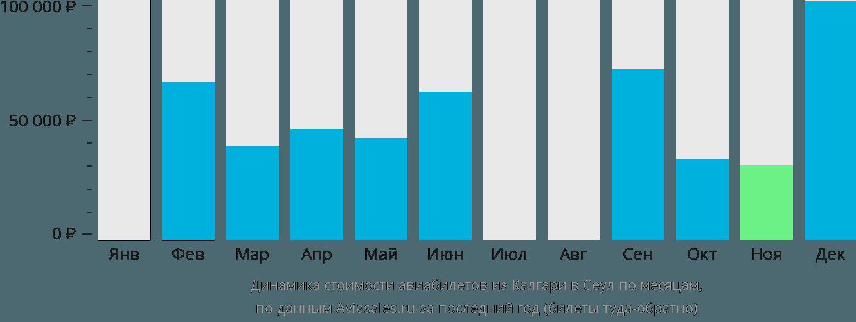 Динамика стоимости авиабилетов из Калгари в Сеул по месяцам