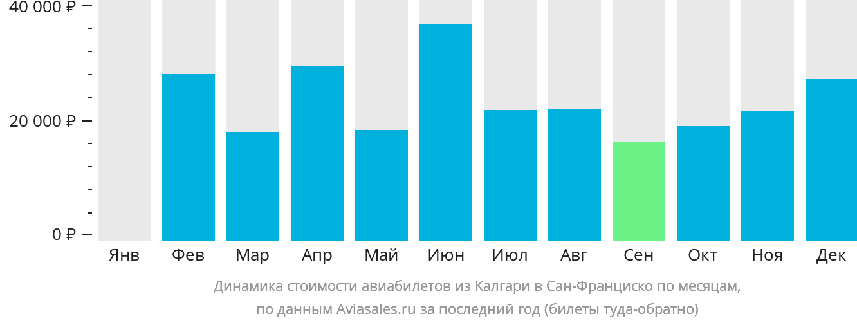 Динамика стоимости авиабилетов из Калгари в Сан-Франциско по месяцам