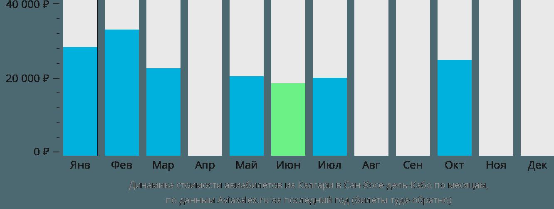 Динамика стоимости авиабилетов из Калгари в Сан-Хосе-дель-Кабо по месяцам