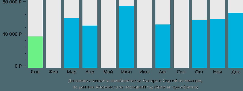Динамика стоимости авиабилетов из Калгари в Сидней по месяцам