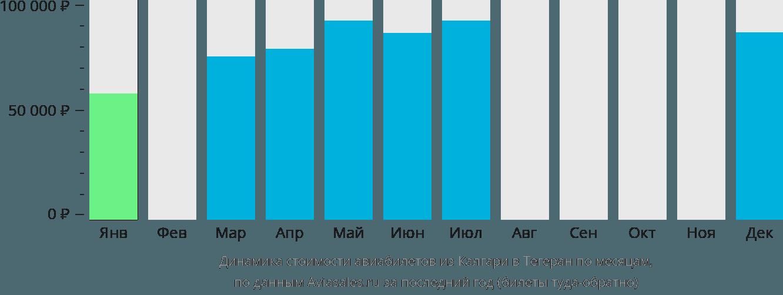 Динамика стоимости авиабилетов из Калгари в Тегеран по месяцам