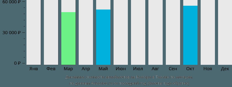 Динамика стоимости авиабилетов из Калгари в Таллин по месяцам