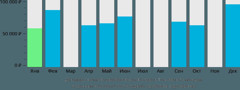Динамика стоимости авиабилетов из Калгари в Тель-Авив по месяцам