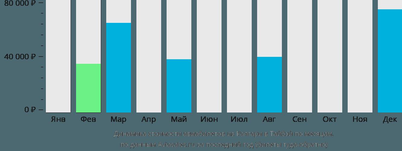 Динамика стоимости авиабилетов из Калгари в Тайбэй по месяцам