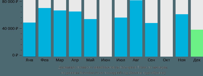 Динамика стоимости авиабилетов из Калгари в Токио по месяцам