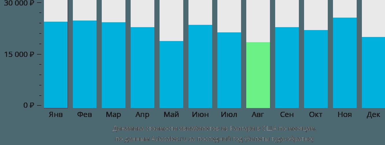 Динамика стоимости авиабилетов из Калгари в США по месяцам
