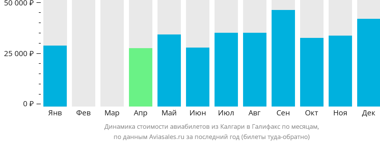 Динамика стоимости авиабилетов из Калгари в Галифакс по месяцам