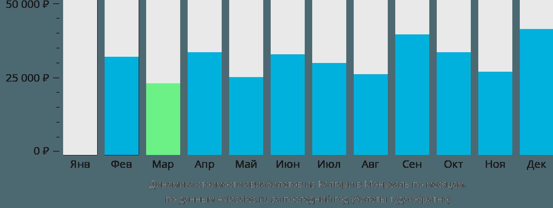 Динамика стоимости авиабилетов из Калгари в Монреаль по месяцам