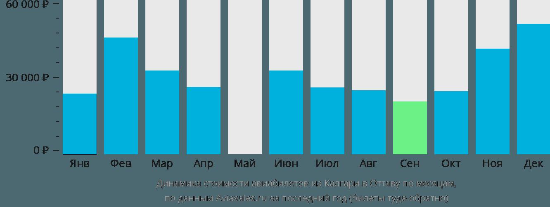 Динамика стоимости авиабилетов из Калгари в Оттаву по месяцам
