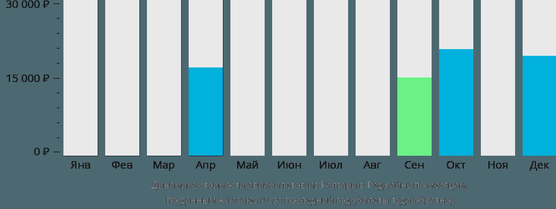 Динамика стоимости авиабилетов из Калгари в Реджайну по месяцам