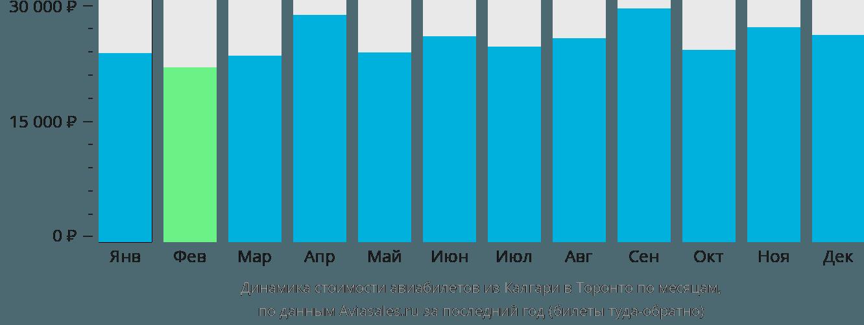 Динамика стоимости авиабилетов из Калгари в Торонто по месяцам