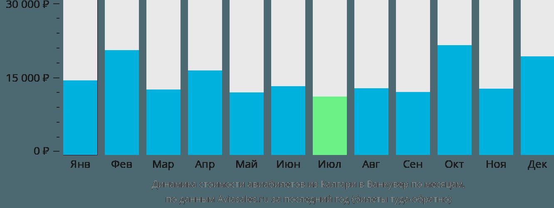 Динамика стоимости авиабилетов из Калгари в Ванкувер по месяцам