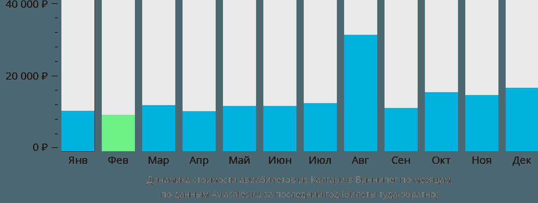 Динамика стоимости авиабилетов из Калгари в Виннипег по месяцам