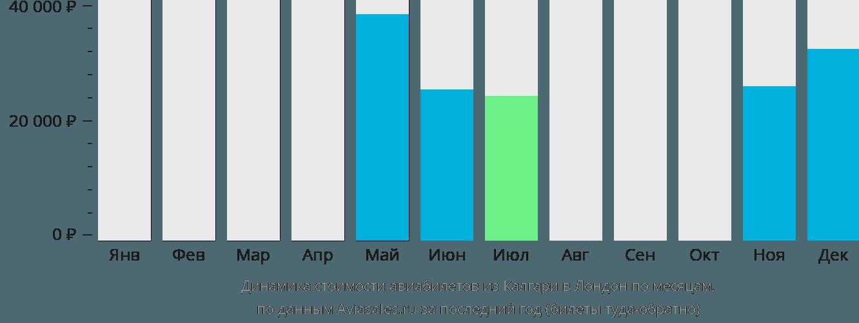 Динамика стоимости авиабилетов из Калгари в Лондон по месяцам