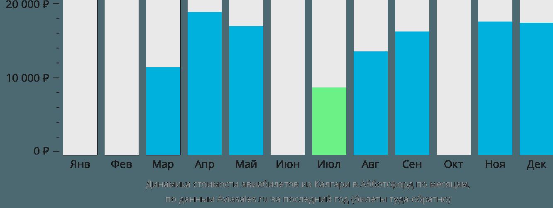 Динамика стоимости авиабилетов из Калгари в Абботсфорд по месяцам