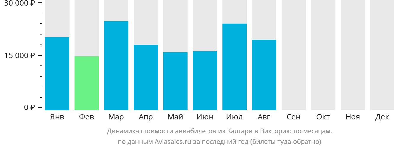 Динамика стоимости авиабилетов из Калгари в Викторию по месяцам