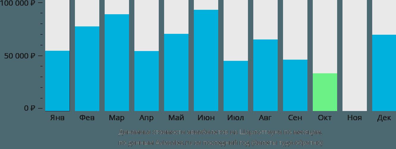 Динамика стоимости авиабилетов из Шарлоттауна по месяцам