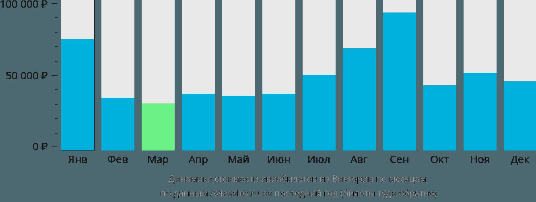 Динамика стоимости авиабилетов из Виктории по месяцам