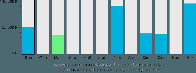 Динамика стоимости авиабилетов из Виктории в Бангкок по месяцам