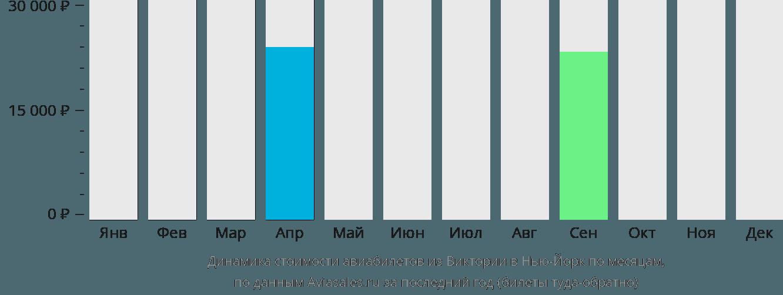 Динамика стоимости авиабилетов из Виктории в Нью-Йорк по месяцам