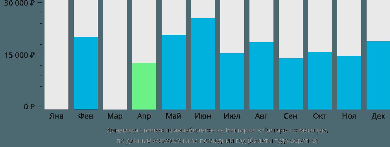Динамика стоимости авиабилетов из Виктории в Калгари по месяцам
