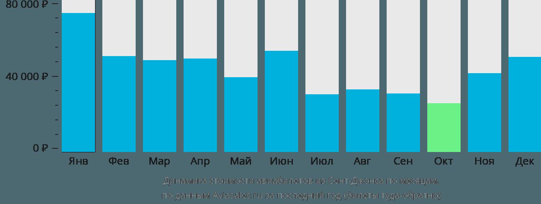 Динамика стоимости авиабилетов из Сент-Джонса по месяцам