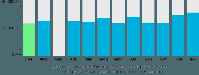 Динамика стоимости авиабилетов из Сент-Джонса в Торонто по месяцам