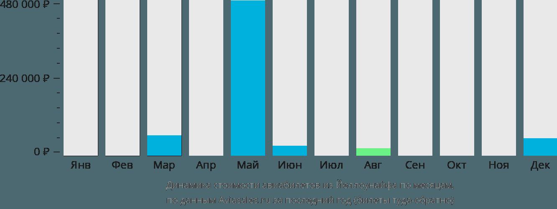 Динамика стоимости авиабилетов из Йеллоунайфа по месяцам