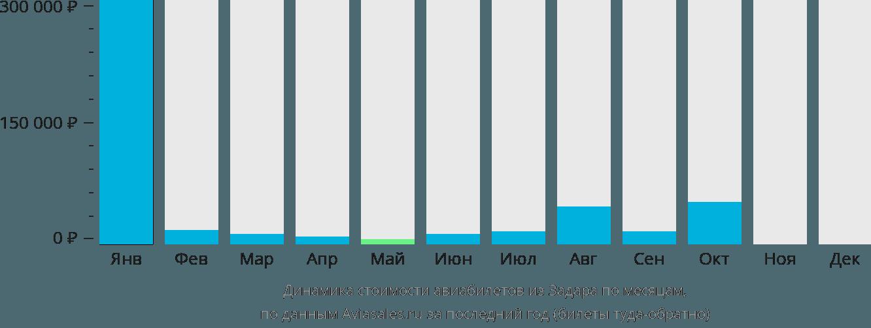 Динамика стоимости авиабилетов из Задара по месяцам