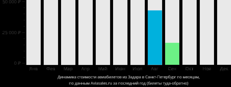 Динамика стоимости авиабилетов из Задара в Санкт-Петербург по месяцам