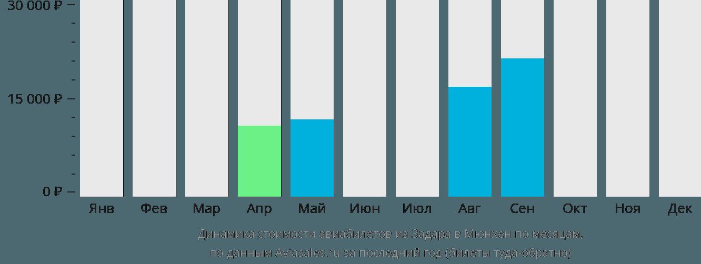 Динамика стоимости авиабилетов из Задара в Мюнхен по месяцам