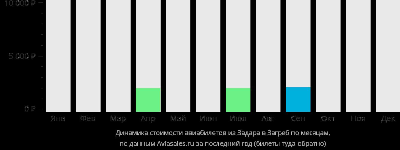 Динамика стоимости авиабилетов из Задара в Загреб по месяцам