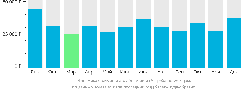 Динамика стоимости авиабилетов из Загреба по месяцам