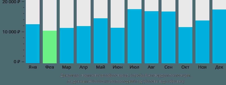 Динамика стоимости авиабилетов из Загреба в Амстердам по месяцам