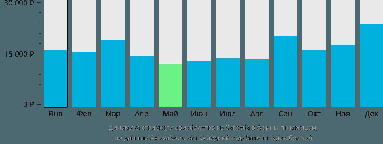 Динамика стоимости авиабилетов из Загреба в Афины по месяцам