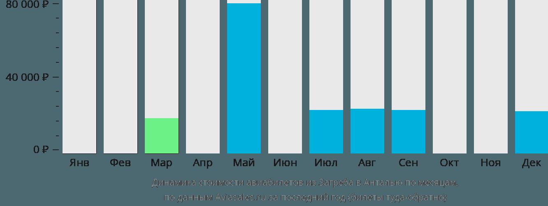 Динамика стоимости авиабилетов из Загреба в Анталью по месяцам