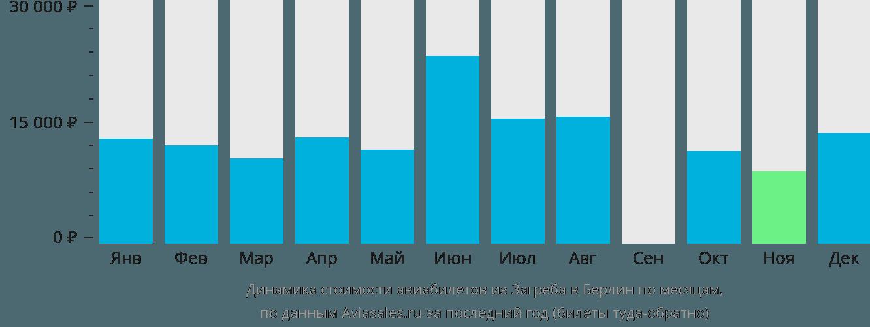 Динамика стоимости авиабилетов из Загреба в Берлин по месяцам
