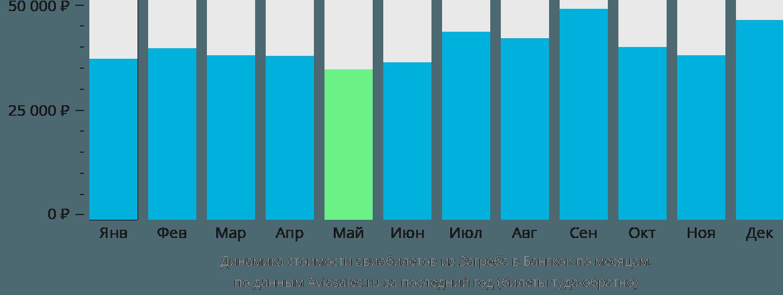 Динамика стоимости авиабилетов из Загреба в Бангкок по месяцам