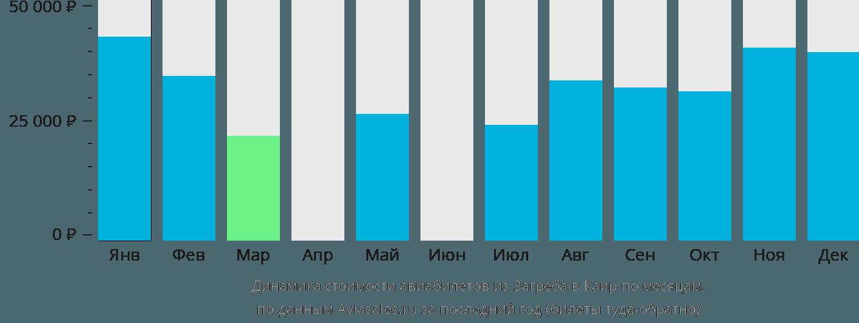 Динамика стоимости авиабилетов из Загреба в Каир по месяцам
