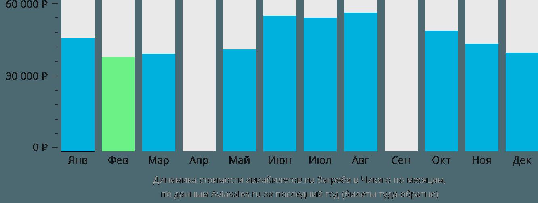 Динамика стоимости авиабилетов из Загреба в Чикаго по месяцам