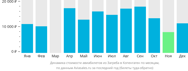 Динамика стоимости авиабилетов из Загреба в Копенгаген по месяцам