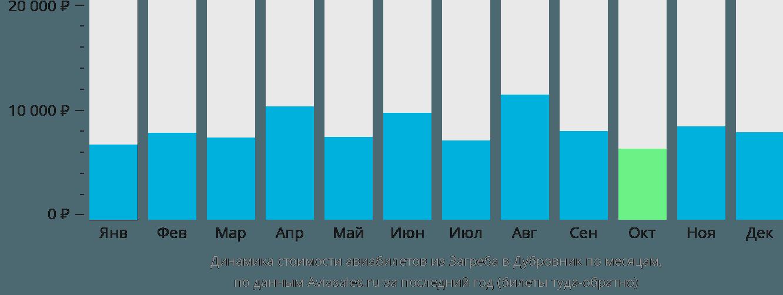 Динамика стоимости авиабилетов из Загреба в Дубровник по месяцам