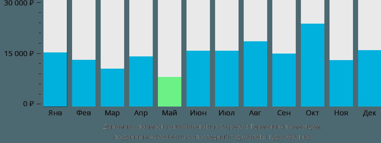 Динамика стоимости авиабилетов из Загреба в Германию по месяцам