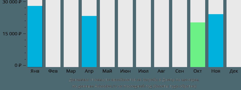 Динамика стоимости авиабилетов из Загреба в Днепр по месяцам