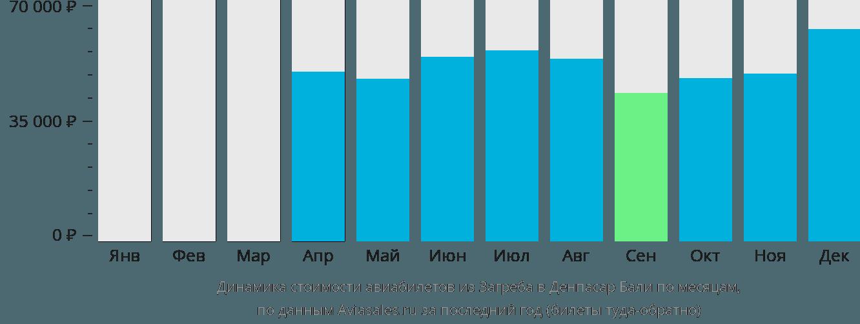 Динамика стоимости авиабилетов из Загреба в Денпасар Бали по месяцам