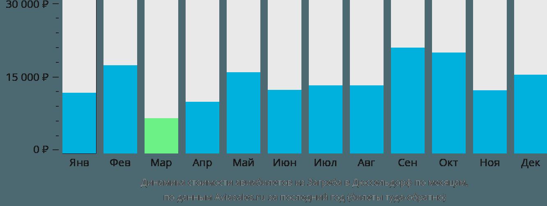 Динамика стоимости авиабилетов из Загреба в Дюссельдорф по месяцам