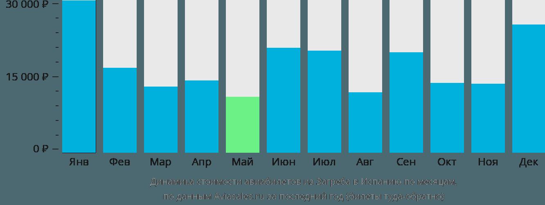 Динамика стоимости авиабилетов из Загреба в Испанию по месяцам