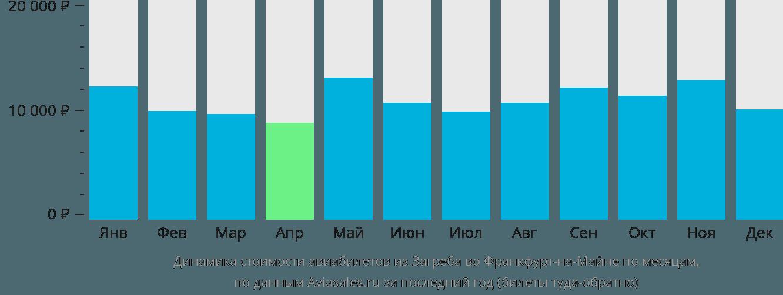 Динамика стоимости авиабилетов из Загреба во Франкфурт-на-Майне по месяцам